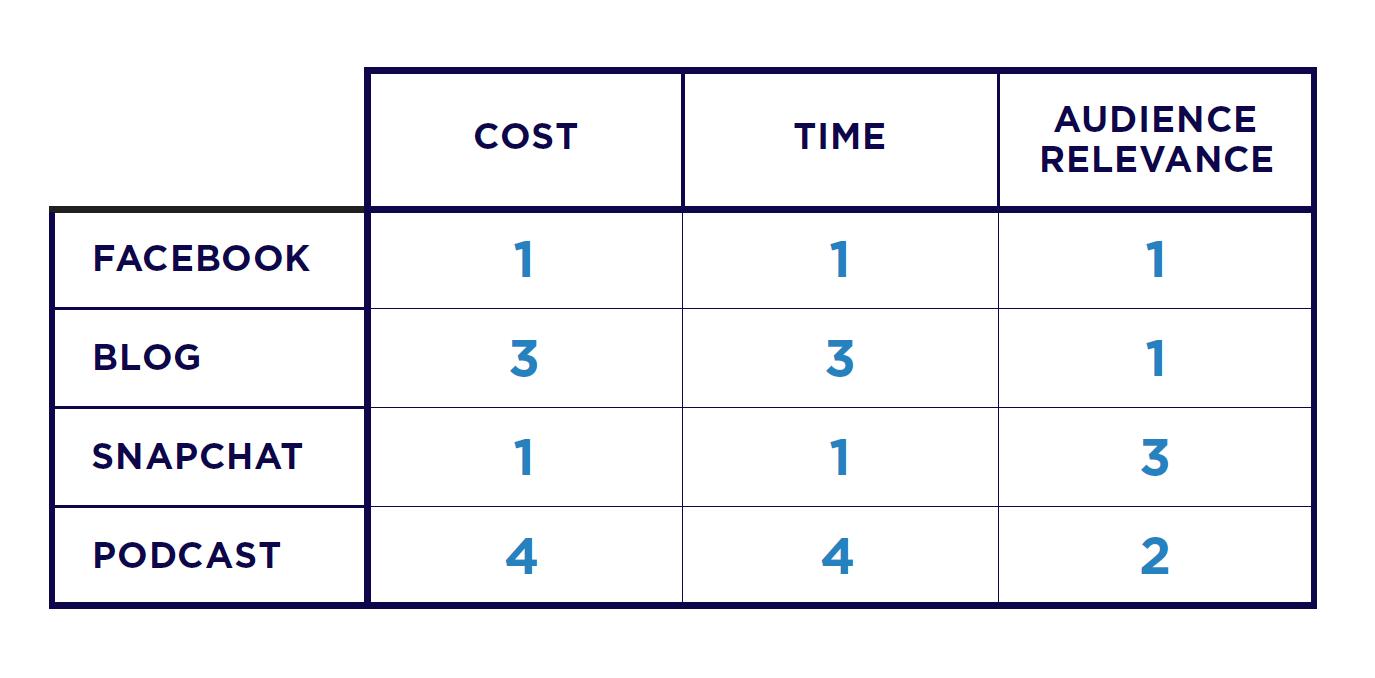 Content Marketing Planning Worksheet 2