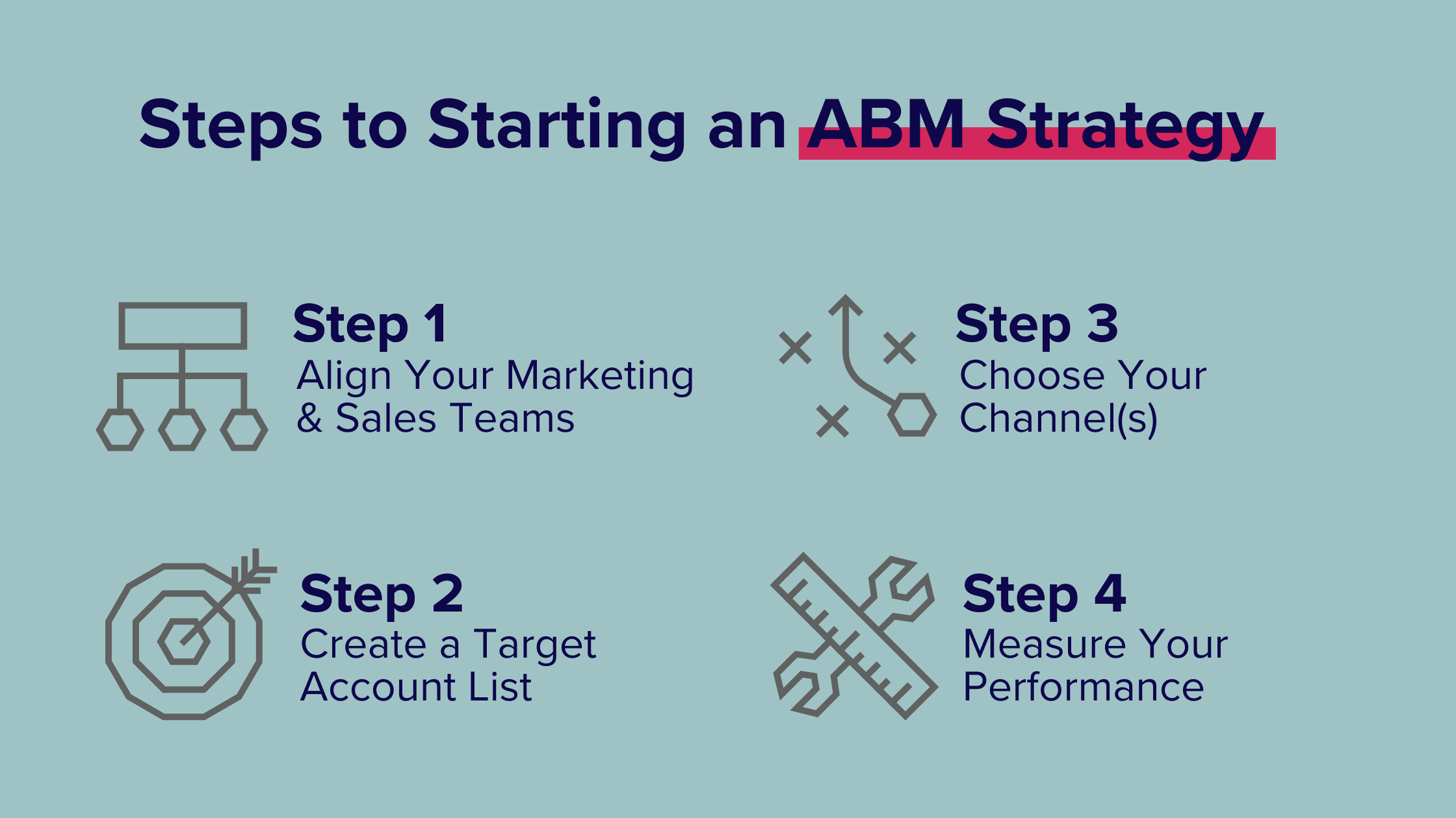 Steps to starting an ABM Strategy infographic: Step 1: Align Your Marketing & Sales Teams, Step 2: Create a Target Account List, Step 3: Choose your channels, Step 4: Measure your performance.