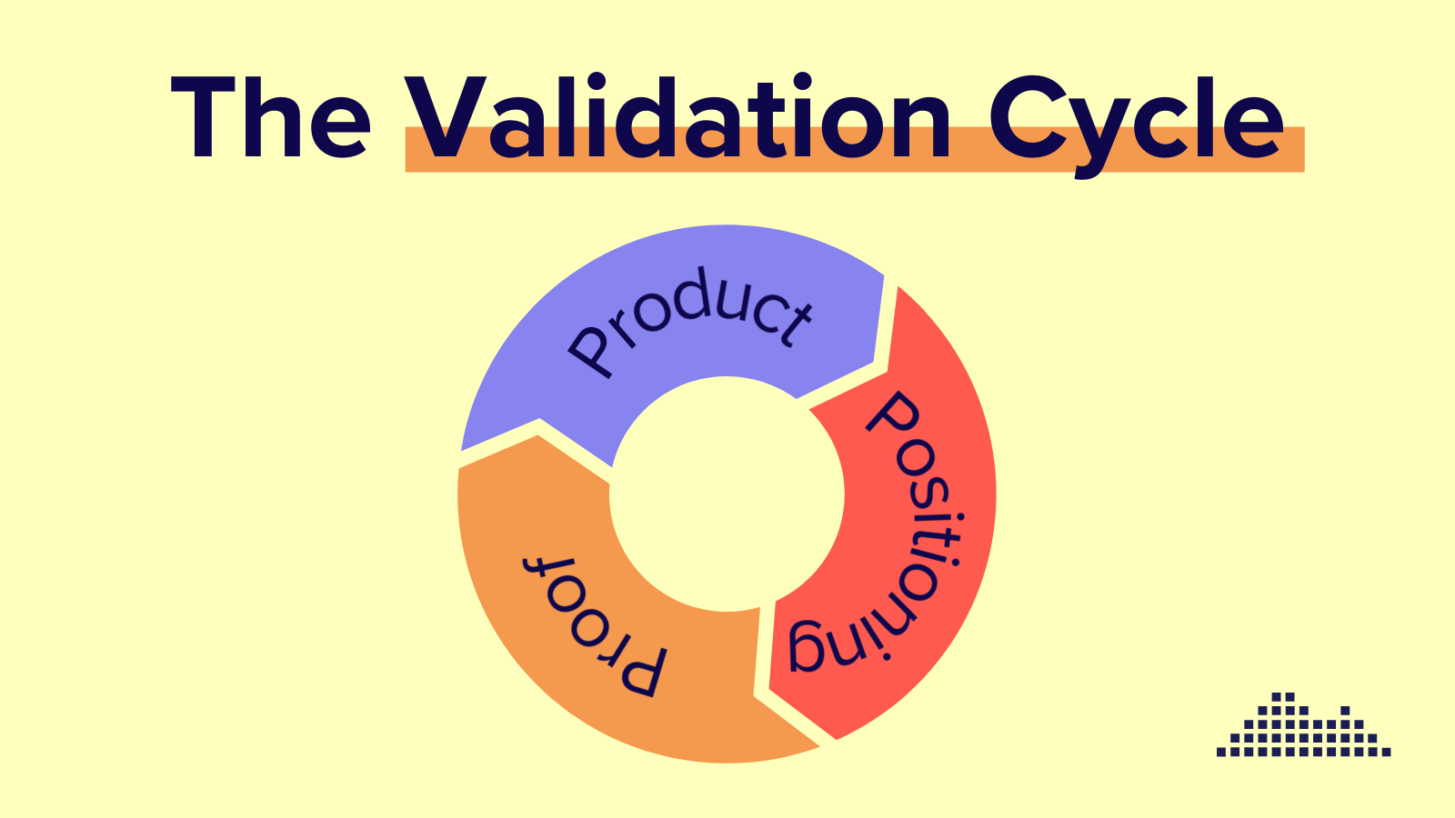 The Validation with Product, Positioning and Proof in a cycle diagram.