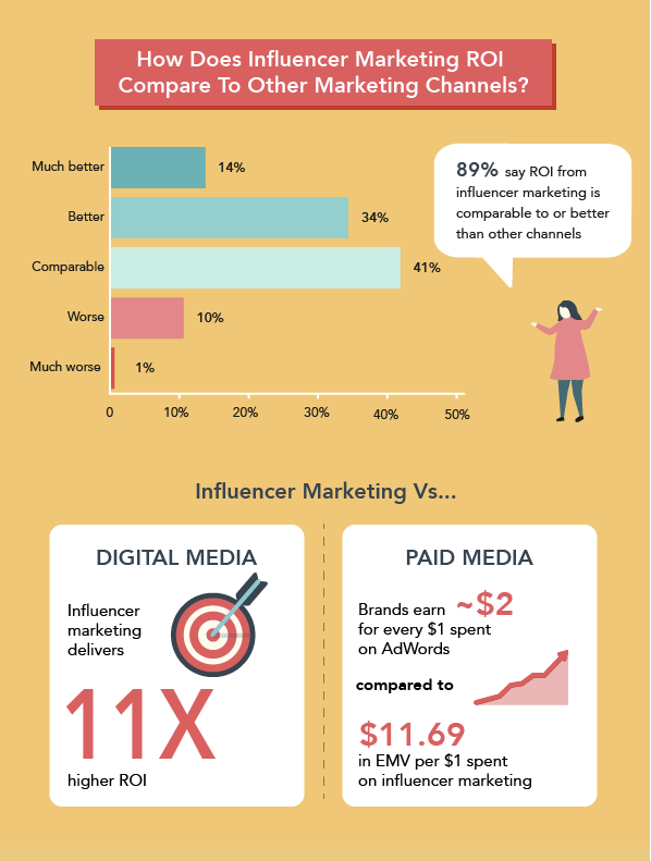 Comparing marketing ROI channels