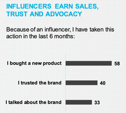 Influencers blog: influencers drive purchases bar graph