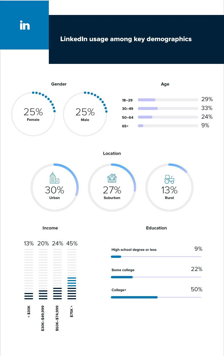 https://sherpa2017.blob.core.windows.net/images/contenthub-posts/04-2019/LinkedIn-social-demos-infographic.jpg