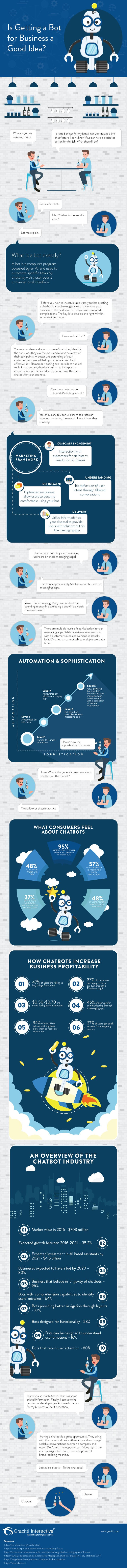 https://sherpa2017.blob.core.windows.net/images/contenthub-posts/06-2018/June-18---Chatbot---Infographic.jpg