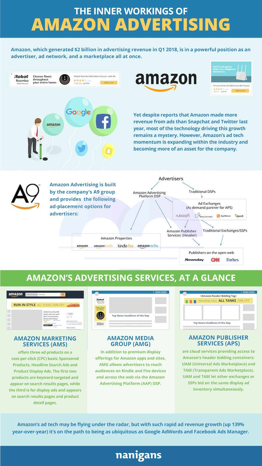 https://sherpa2017.blob.core.windows.net/images/contenthub-posts/07-2018/Aug-23---AdAmazon---Infographic.jpg