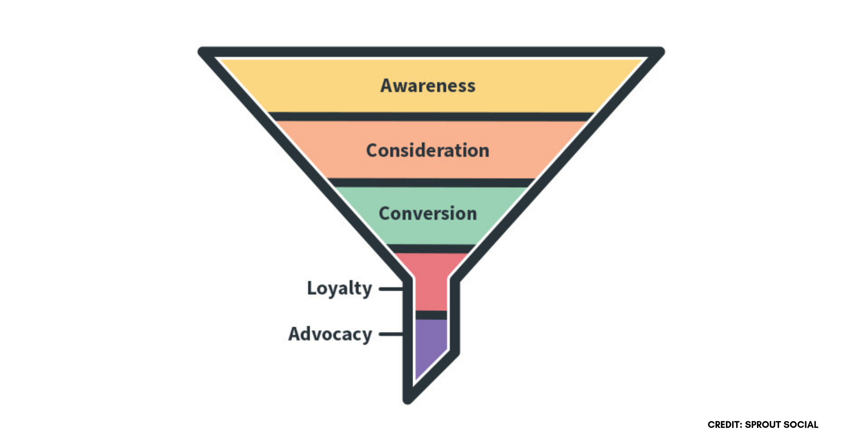 Marketing funnel Sprout Social