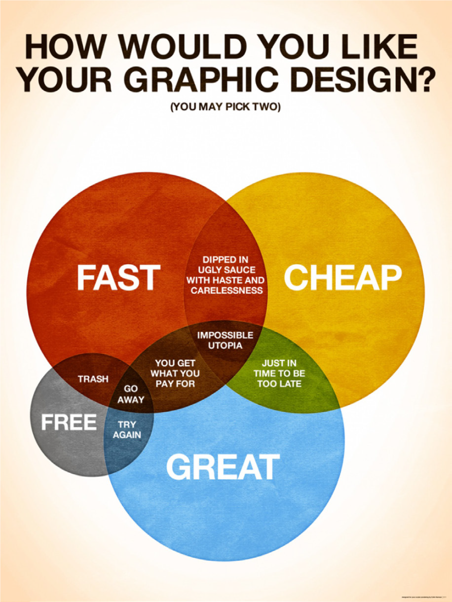 Graphic Design Options