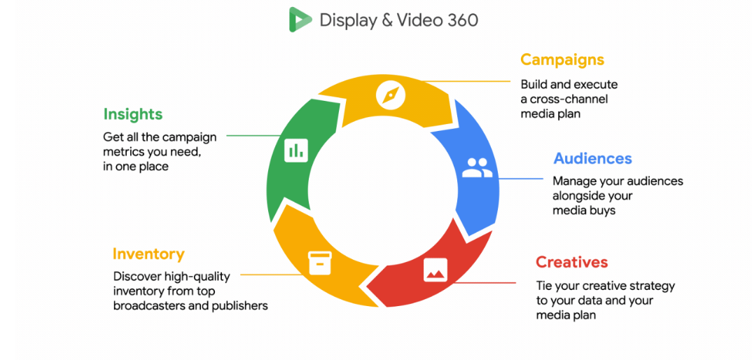 Video and display 360